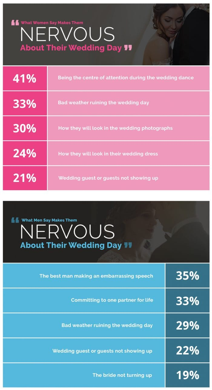 Wedding Jitters: What Makes Us Nervous About Our Big Day? | Hen ...